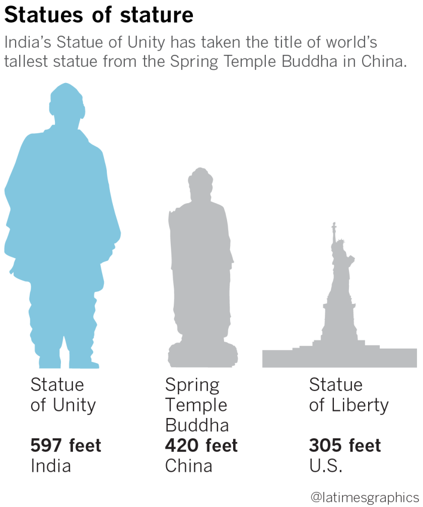 la-fg-g-india-tallest-statue-20181031