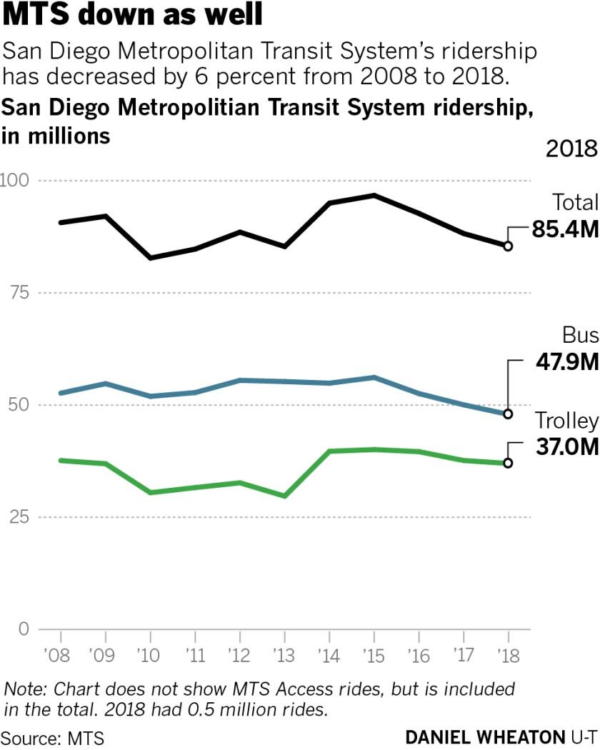 sd-me-g-transit-ridership-02.jpg