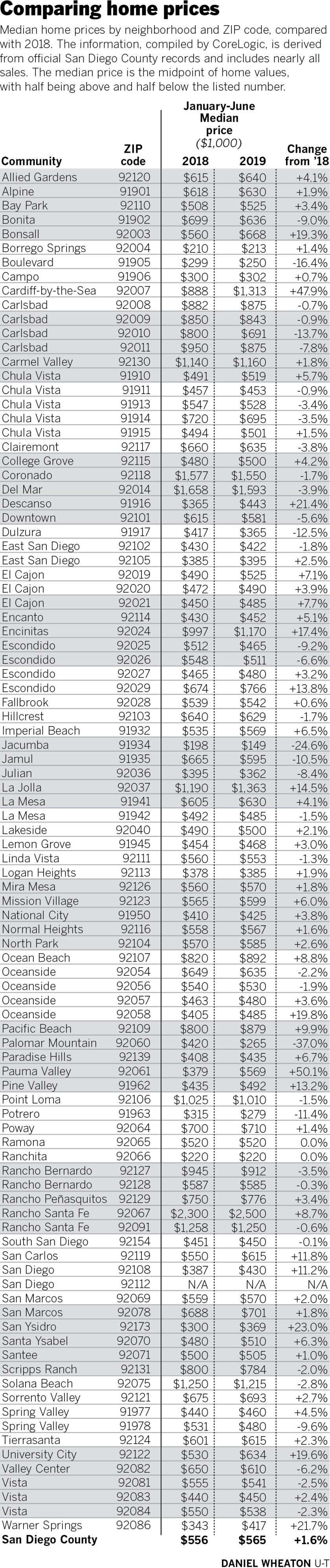 Chart shows the median home price by ZIP code in San Diego County, comparing January to June of 2018 to 2019.