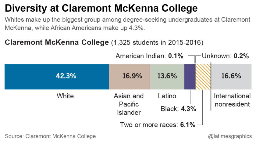 Diversity at Claremont McKenna College