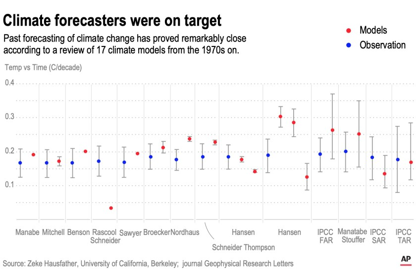 This chart compares the predictions made by climate models and with actual events