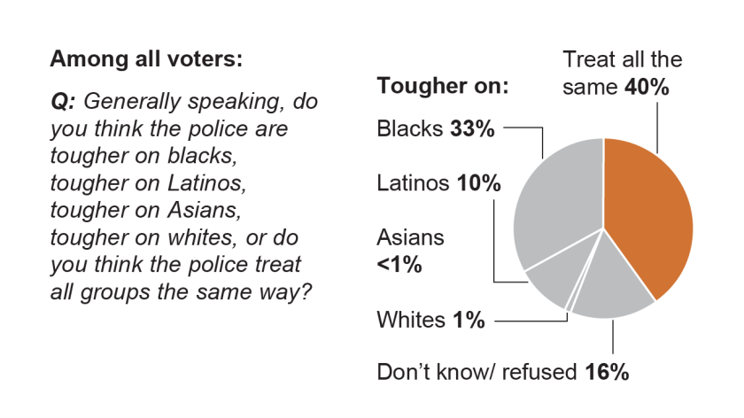 What group do you think police are tougher on?