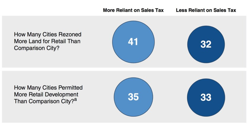 "Cities reliant on sales tax revenue were more inclined to rezone land for retail, according to this comparison among 73 pairs of similar cities; LAO finds this effect ""modest,"" but it may account for the proliferation of shopping centers in some places."