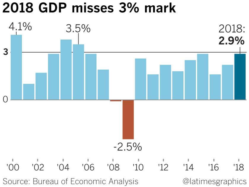 2018 GDP misses 3% mark