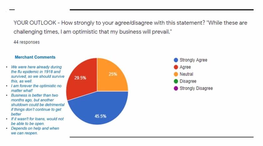 A slide represents the findings of a La Jolla Village Merchants Association survey of local businesses.