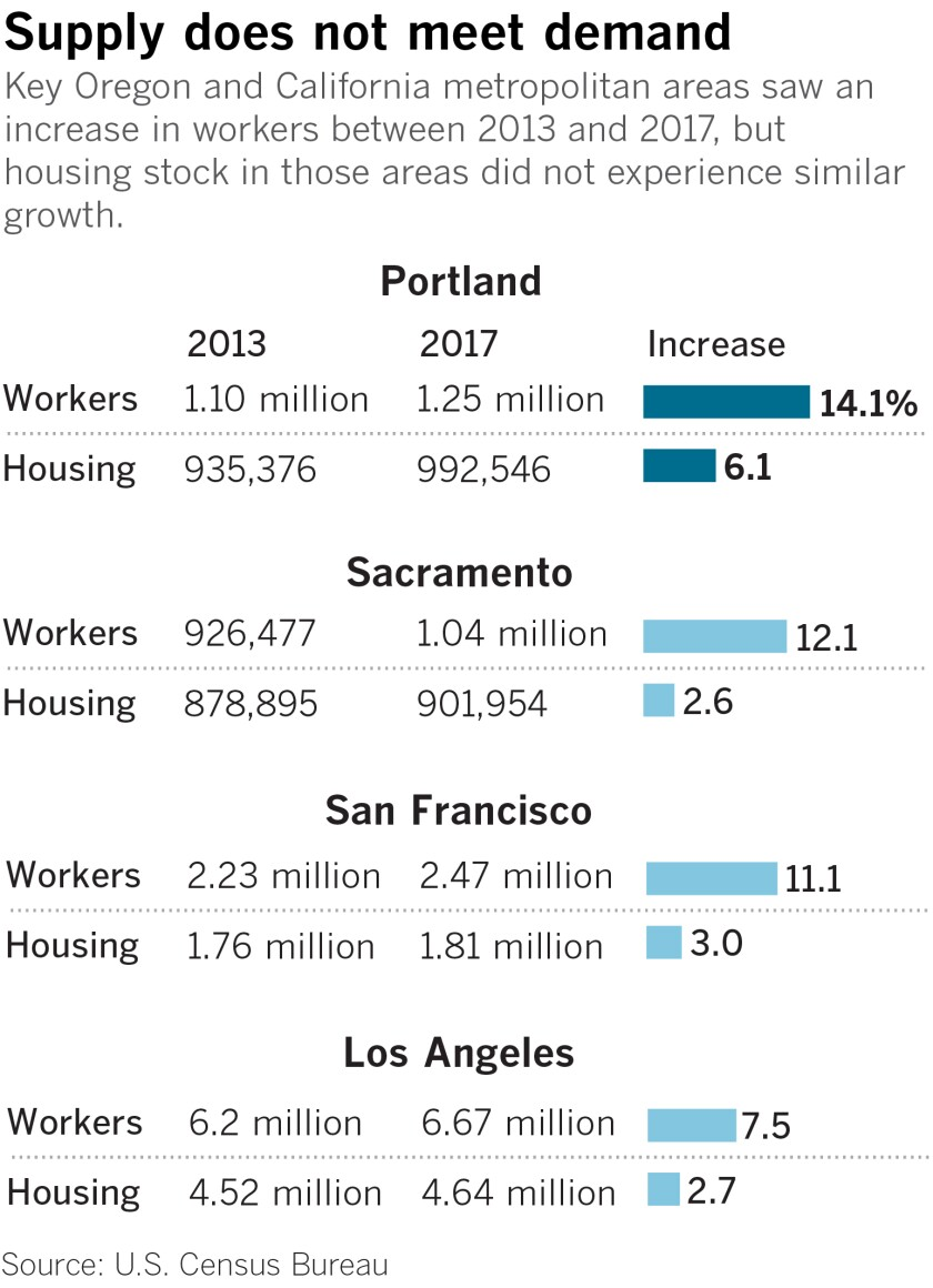 Key Oregon and California metropolitan areas saw an increase in workers between 2013 and 2017, but housing stock in those areas did not experience similar growth