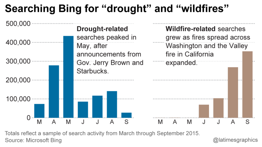 Searching Bing for droughts and wildfires