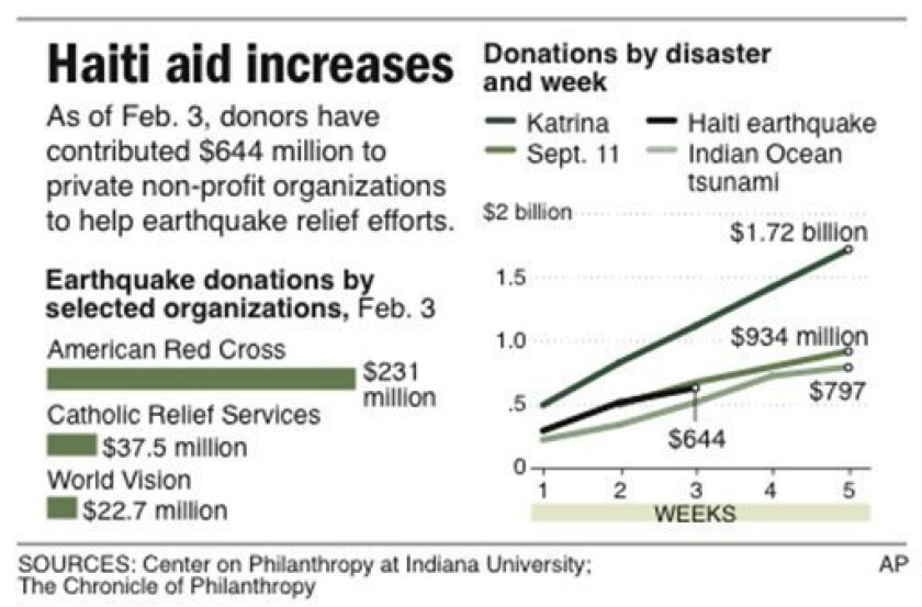 Graphic shows selection of private non-profit organizations and their donated monetary totals for Haiti earthquake relief efforts