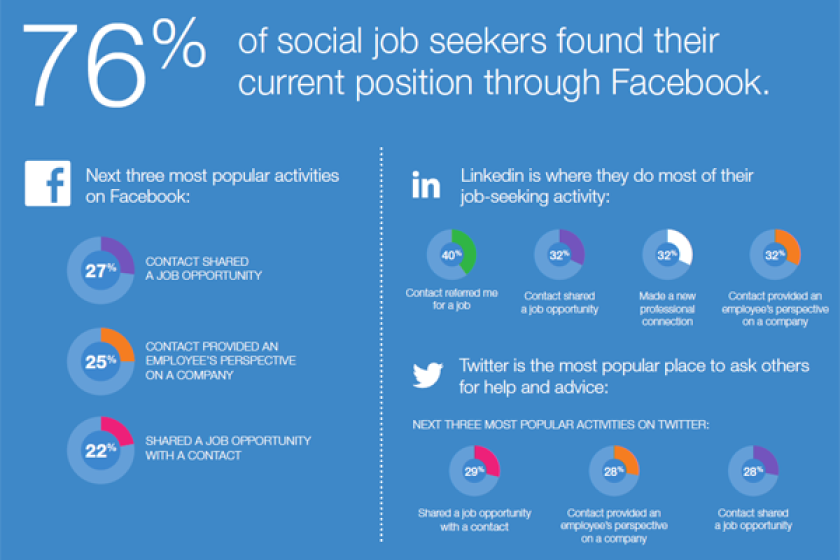 Job search goes mobile and social, survey shows