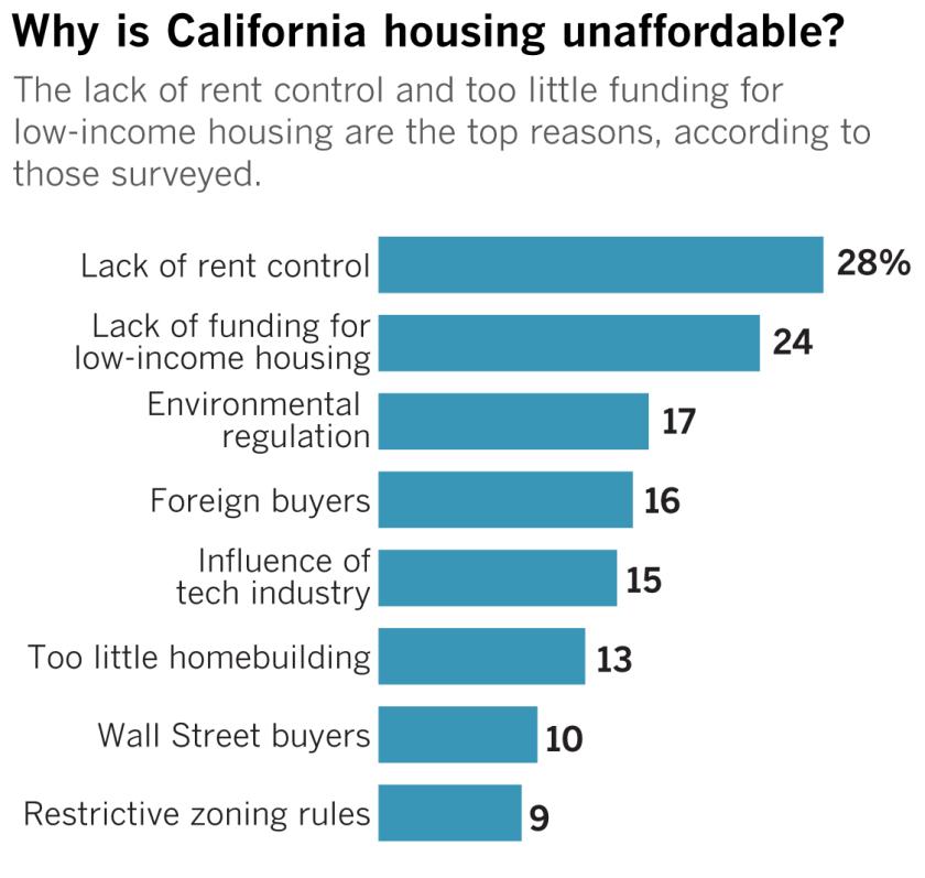 la-pol-ca-g-residents-housing-polling-2-20181020