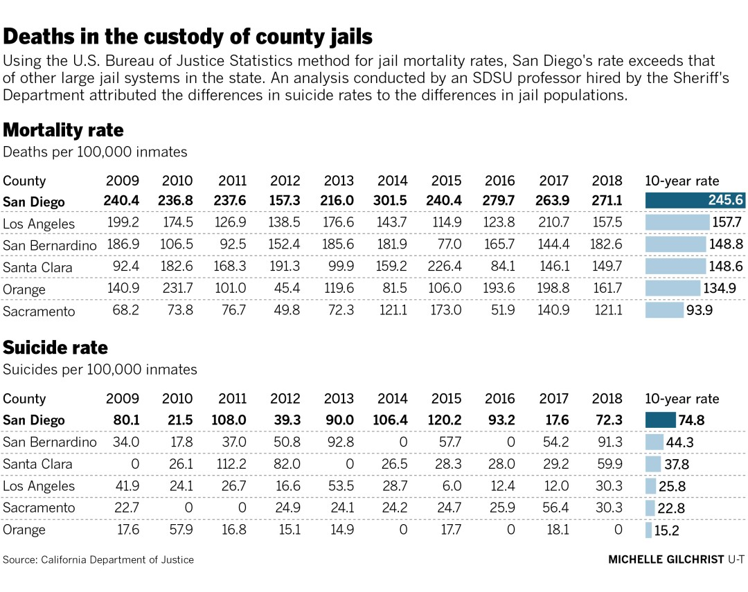 465701-w3-sd-id-g-jail-deaths-mortality-suicide-rates-01.jpg