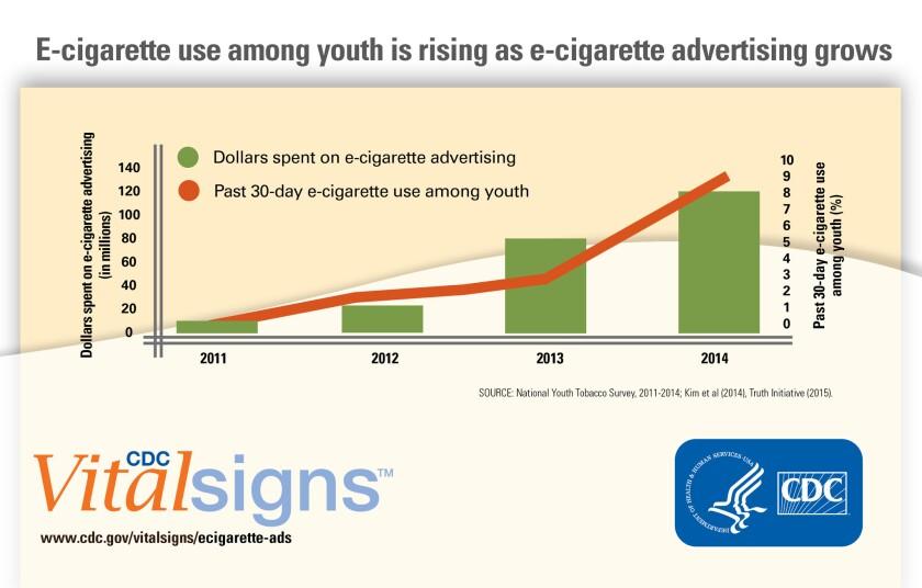 E-cigarette use