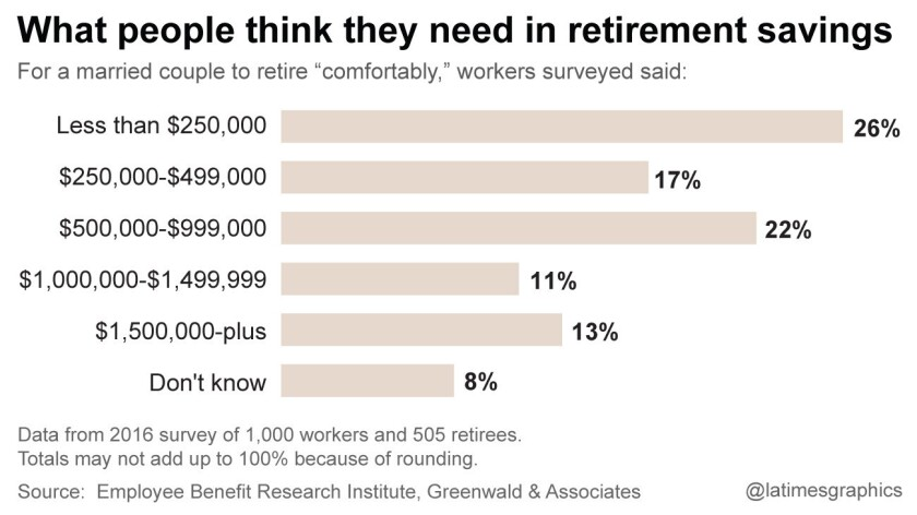 What people think they need in retirement savings