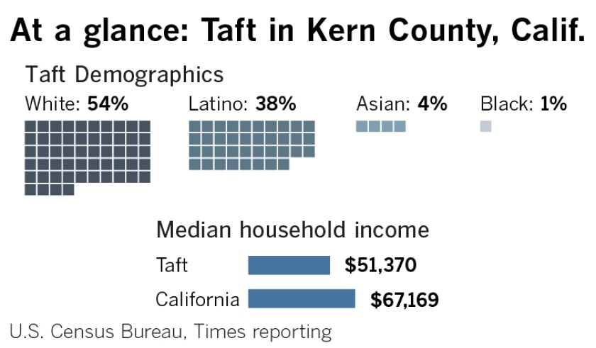 Demographic information for Taft, Calif. in Kern County