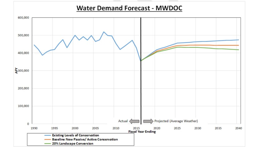 Demand for water is projected to remain stable or even fall over the next quarter-century.