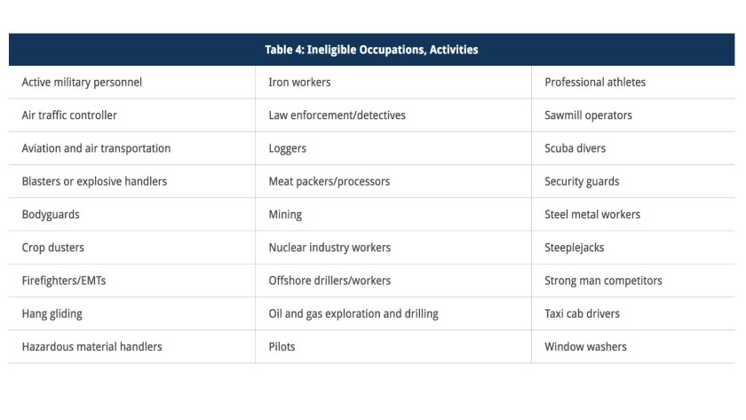 Work in one of these fields or engage in one of these activities? Before Obamacare, you could be ref