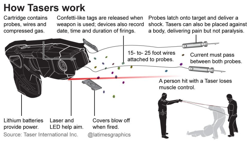 How TASER smart weapons work