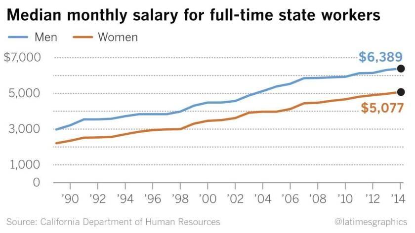 Despite efforts on equal pay, the gender salary gap in