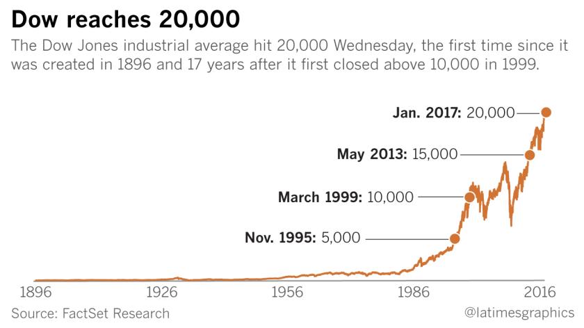 Dow reaches 20,000