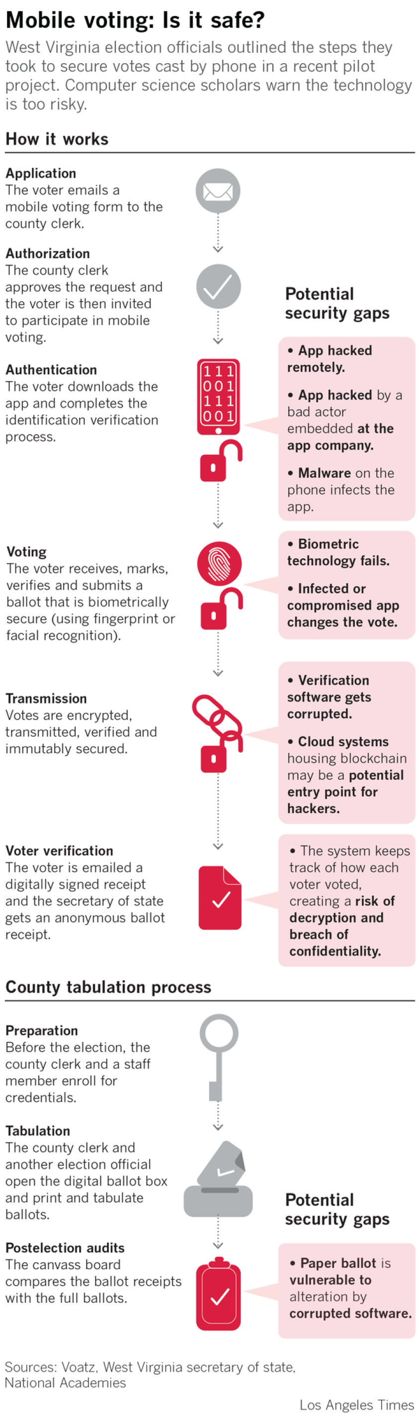 Mobile voting: Is it safe?