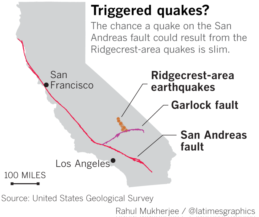 Quakes are far off the San Andreas fault
