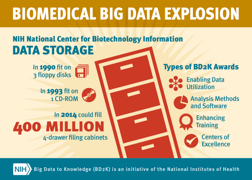 With medical research generating an increasingly huge mountain of data, the National Institutes of Health has launched an initiative aimed at giving scientists better tools for sharing their data sets. One result, officials say, should be better treatments for diseases.