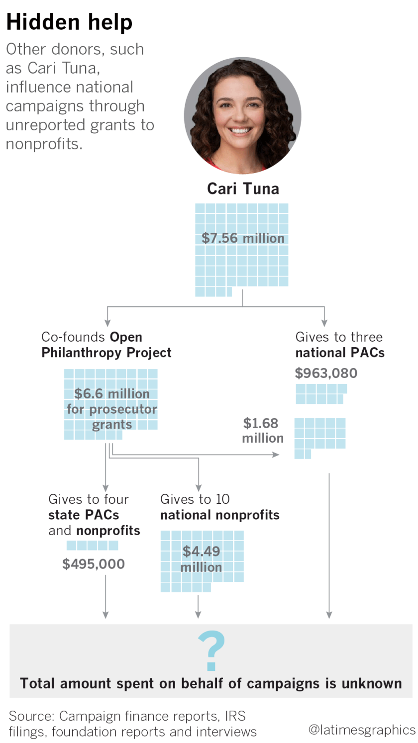 Other donors, such as Cari Tuna, influence national campaigns through unreported grants to nonprofits.