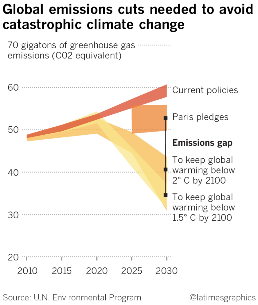 Climate industry