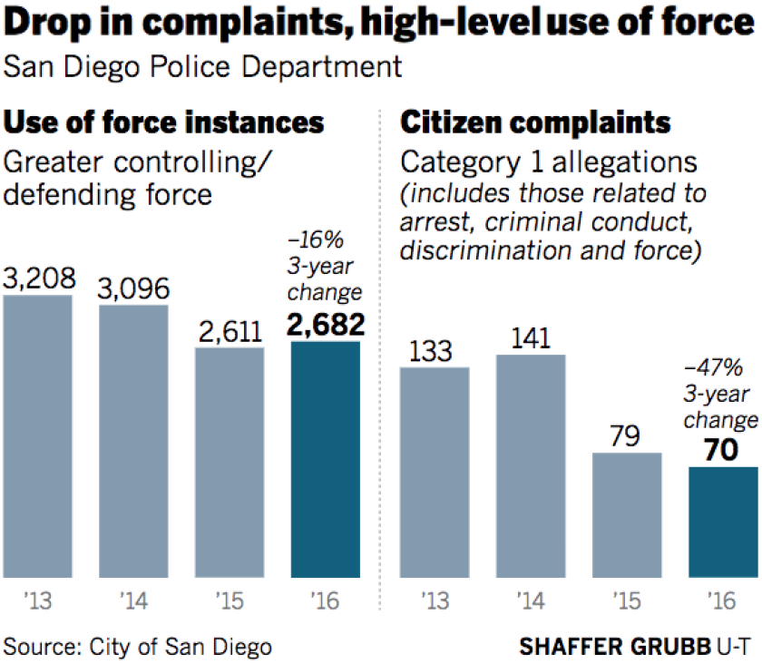 Drop in complaints, high-level use of force