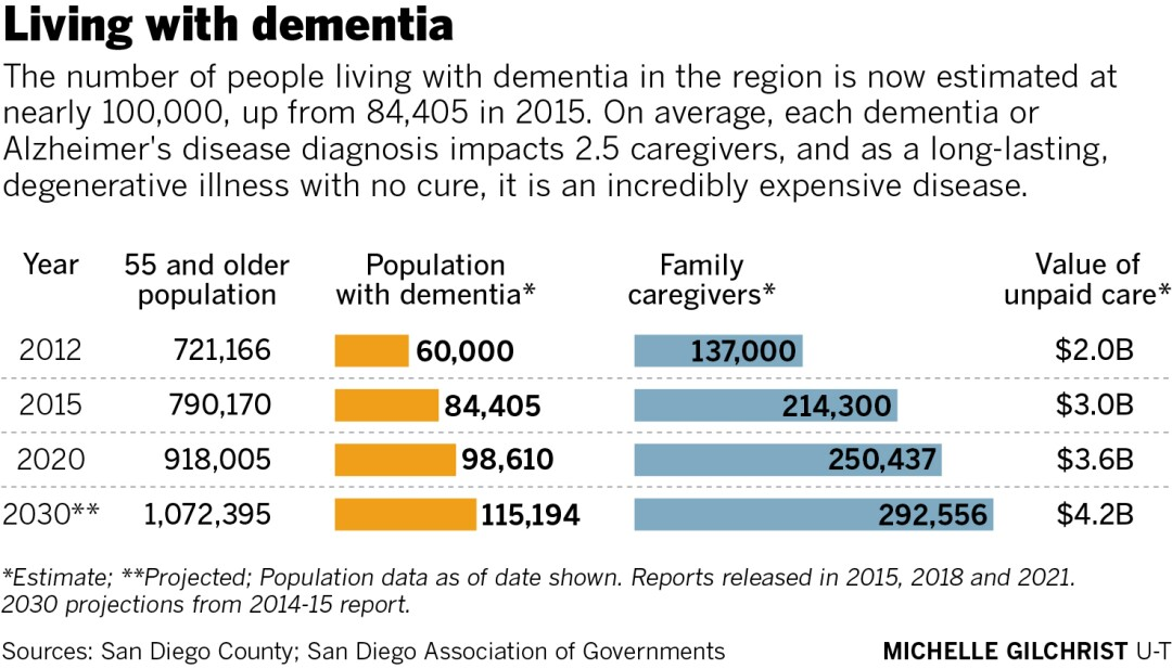 The number of people living with dementia in the region is estimated at 100,000