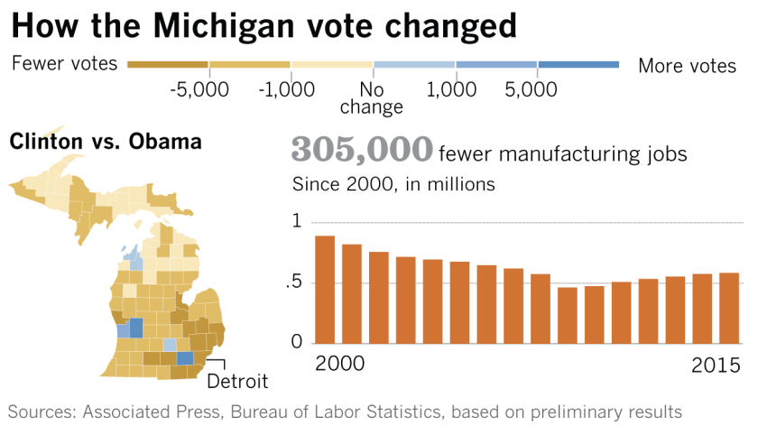 How the Michigan vote changed