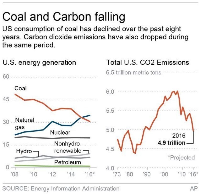 Chart shows U.S. energy generation and carbon dioxide emissions; 2c x 3 inches; 96.3 mm x 76 mm;