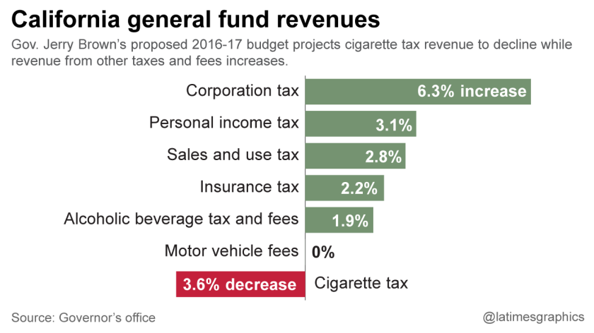 Projected California general fund revenues