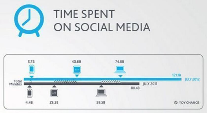 U.S. users spent 121.1 billion minutes on social media in July 2012, 37% more minutes than they did in July 2011.
