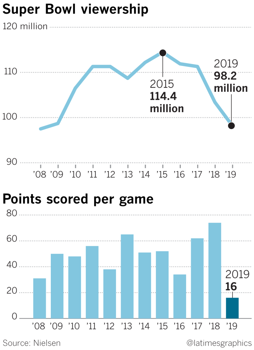 Low-scoring Super Bowl LIII draws 98 2 million TV viewers