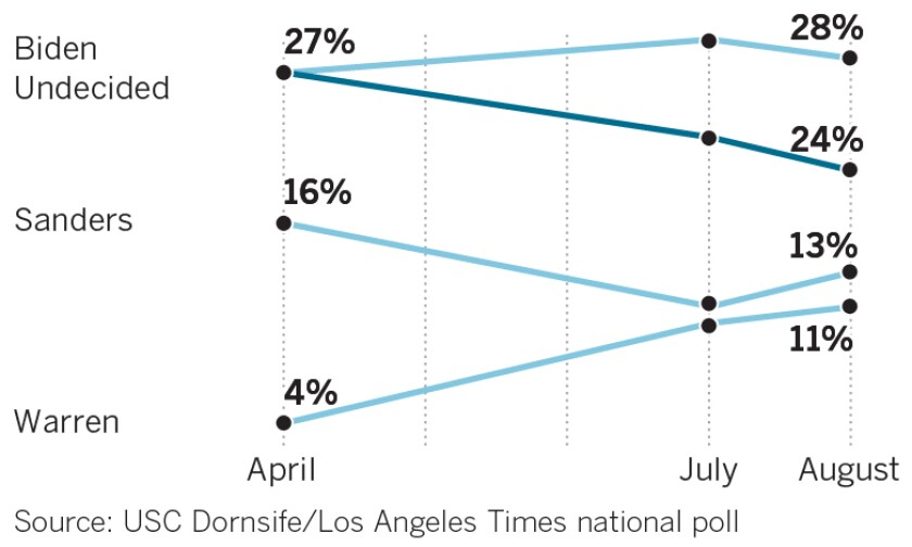 About 1 in 4 of the Democratic primary voters say they are undecided in the August USC Dornsife/Los Angeles Times poll