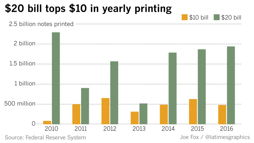 $20 tops $10 in yearly printing
