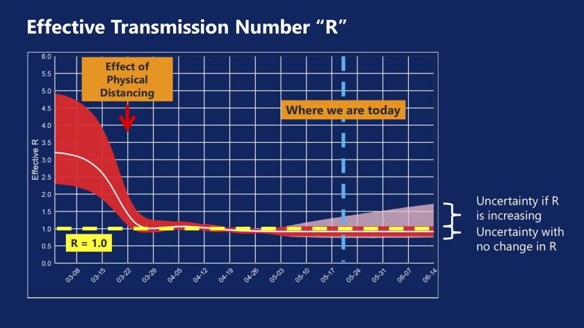 Effective transmission number for the coronavirus falls in L.A. County