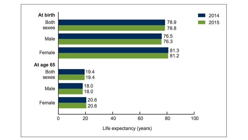 Life expectancy from birth in the U.S. fell last year for the first time since the AIDS crisis of the 1990s.