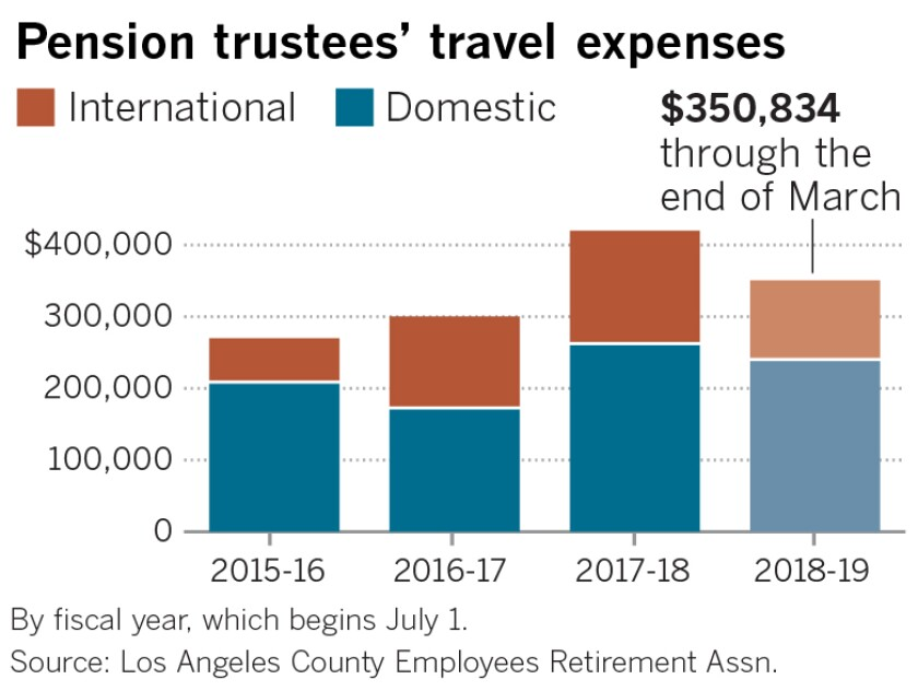 Los Angeles County pension trustee's travel expenses for international and domestic.