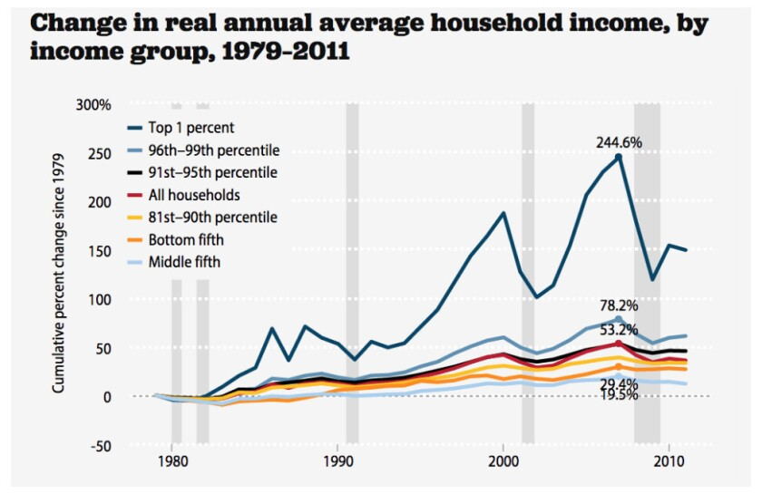 Don't be fooled: The 1% are still collecting most income, and the average folks are falling behind.