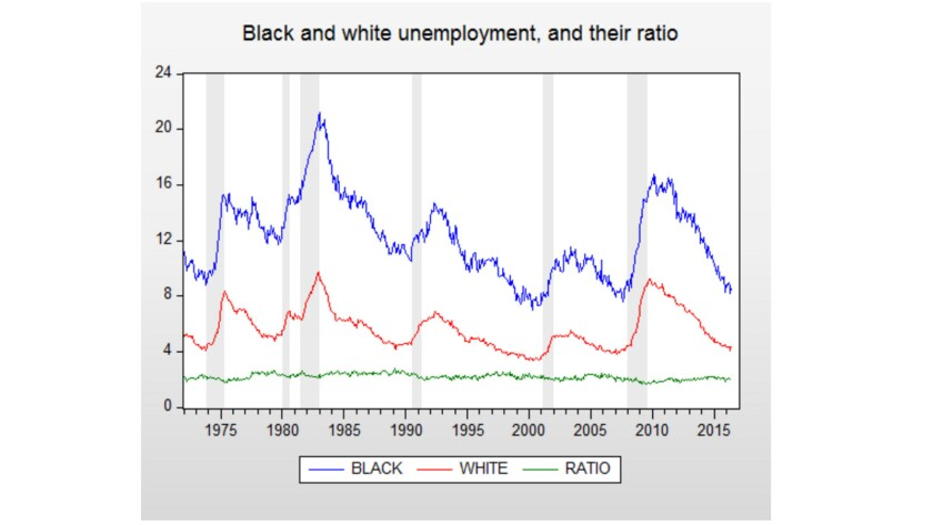 Black and white unemployment rates move in lockstep, but the black rate is consistently double the white rate, keeping the ratio steady.