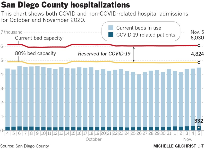 Why Is County Facing Covid 19 Shutdown If Hospitalizations Remain Low The San Diego Union Tribune