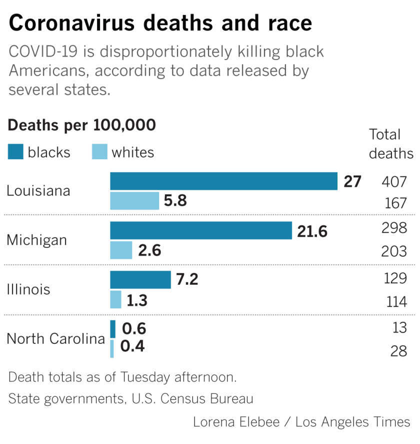 A Crisis Within A Crisis Black Americans Face Higher Rates Of Coronavirus Deaths Los Angeles Times