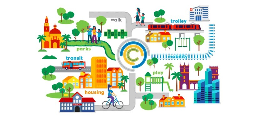 "An illustration from San Diego's ""Complete Communities"" website shows elements of the initiative."