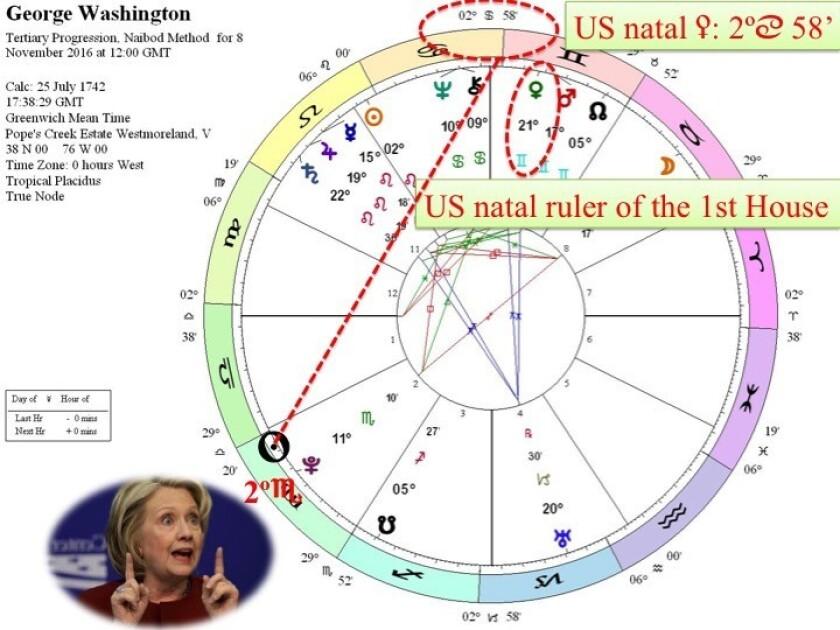 Aleksandar Imsiragic of Serbia believes George Washington's chart provides the code for all future presidents.