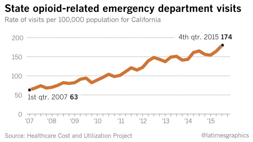 California opioid-related rate of ED Visits per 100,000 Population