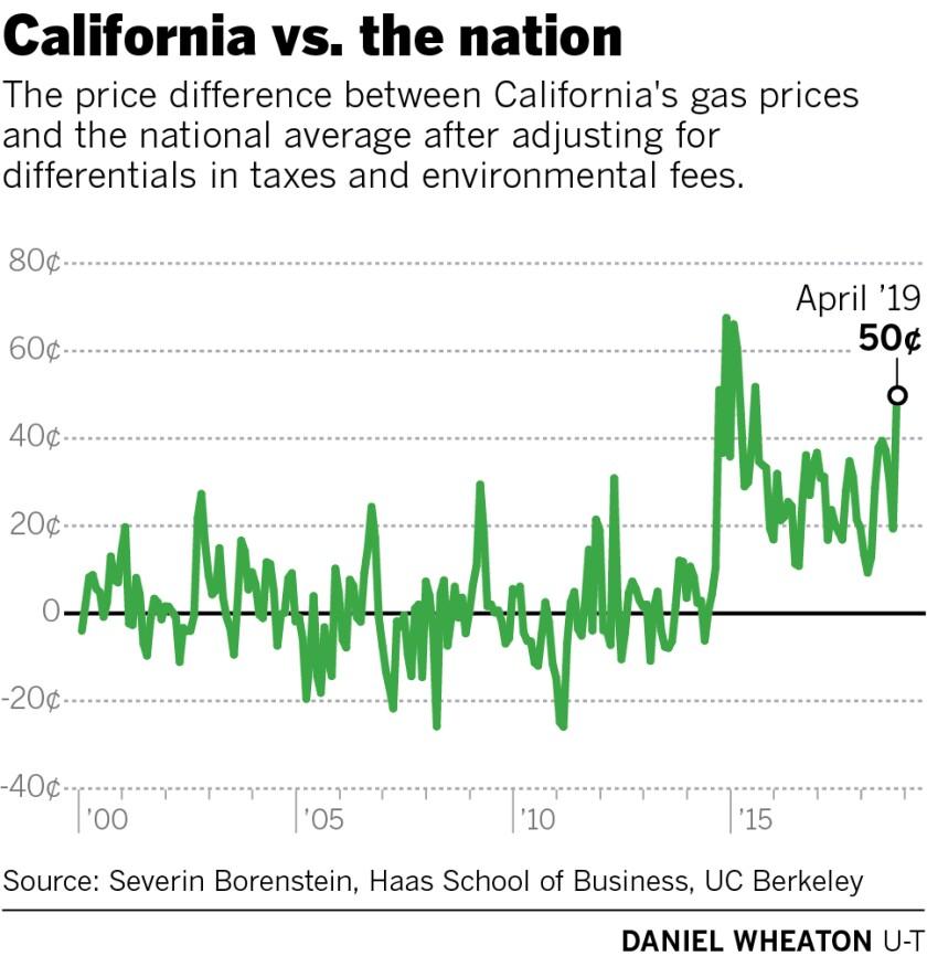470153-w4-sd-fi-g-gas-prices.jpg