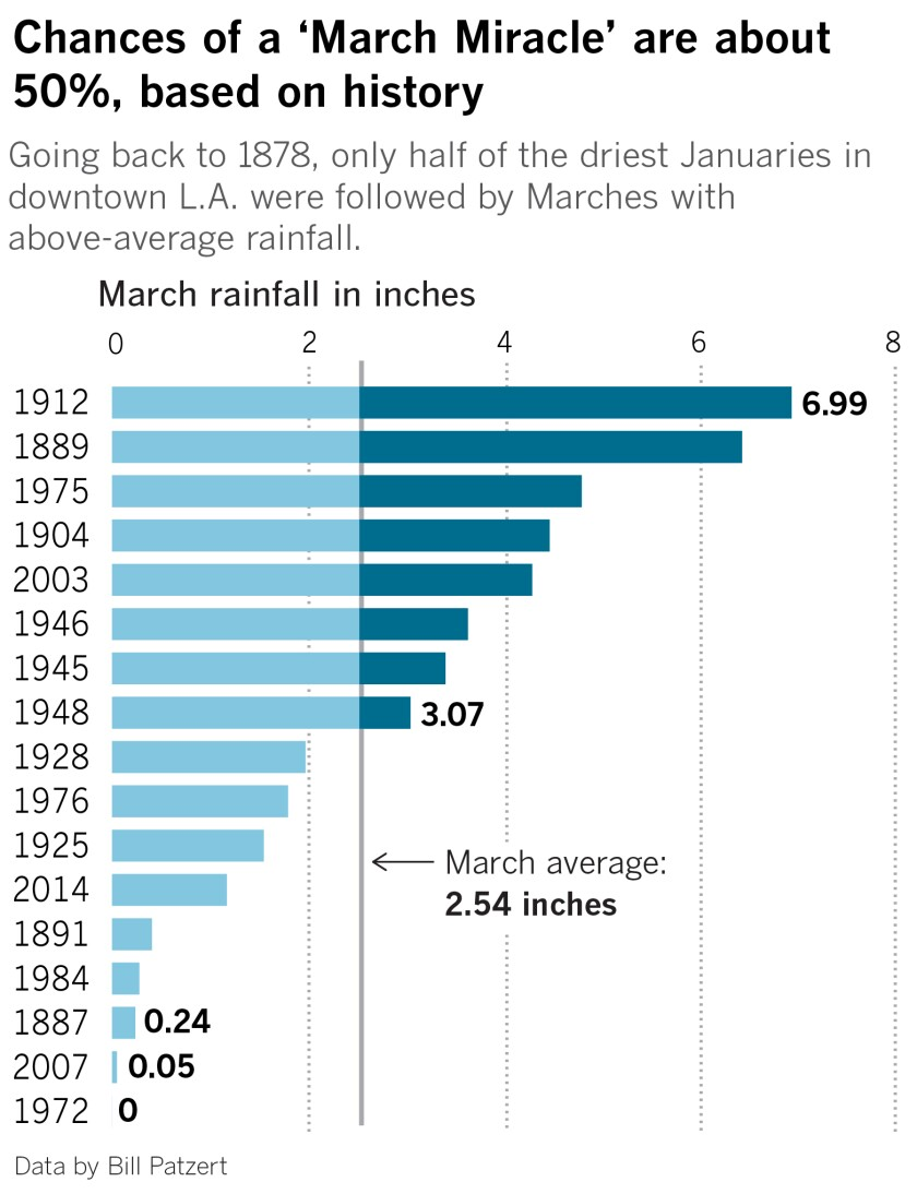 la-me-march-miracle-rainfall-years-01.jpg