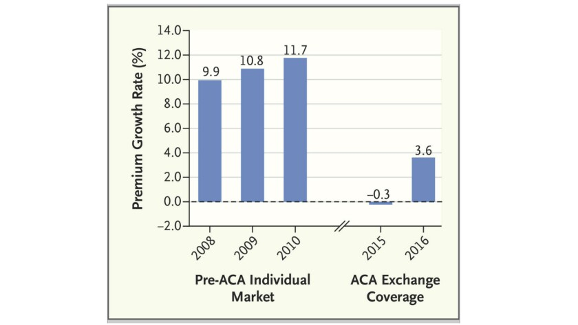 Post-ACA premium increases through 2016 remained well below pre-ACA trends. Not shown are annual increases for 2011-13, which have been estimated at 7-8%.